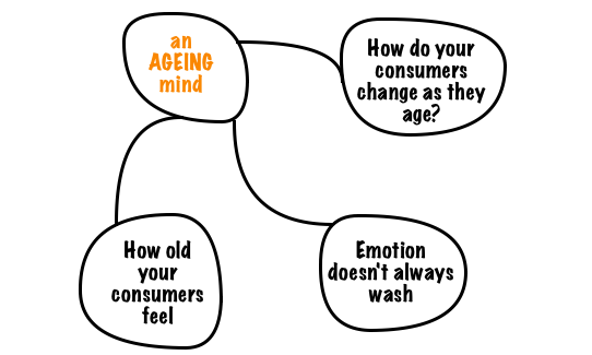 ageing2